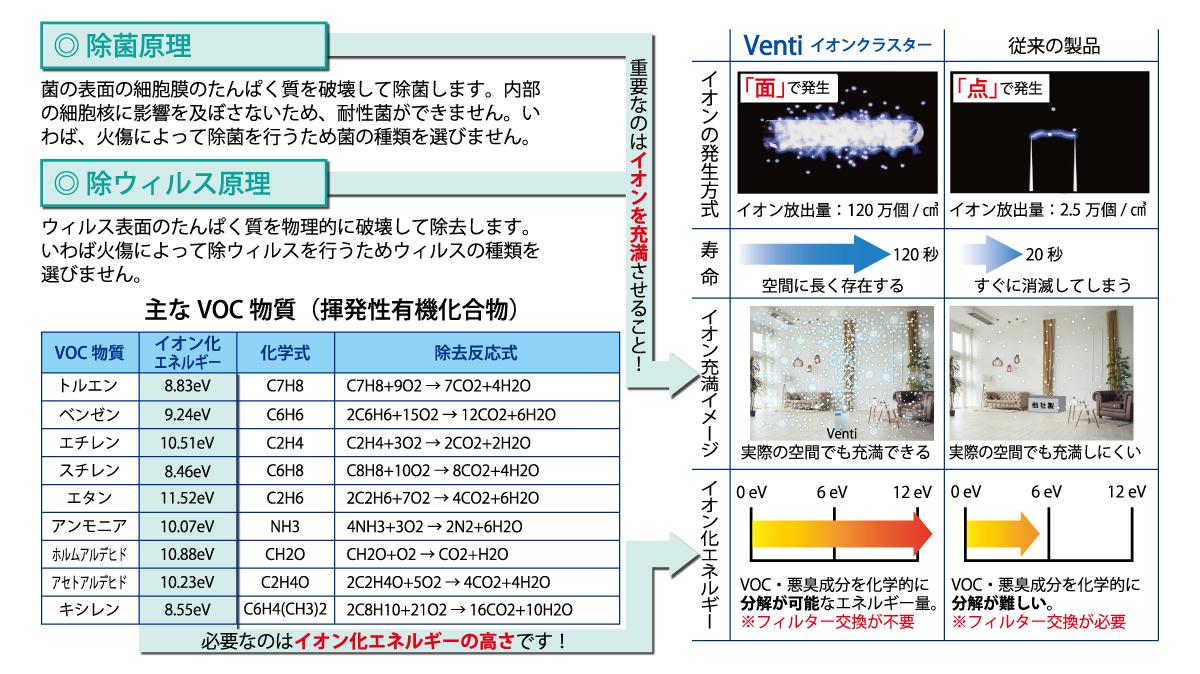 除菌原理とイオン化エネルギー